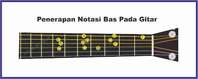 gambar penerapan notasi bas pada gitar