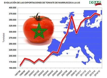 Exigen en Bruselas la aplicación inmediata de la sentencia que anula el acuerdo UE-Marruecos