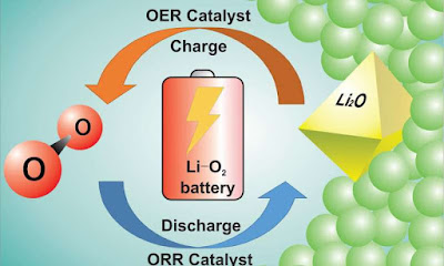 Avenços a la carretera per crear una bateria de liti-oxigen recarregable