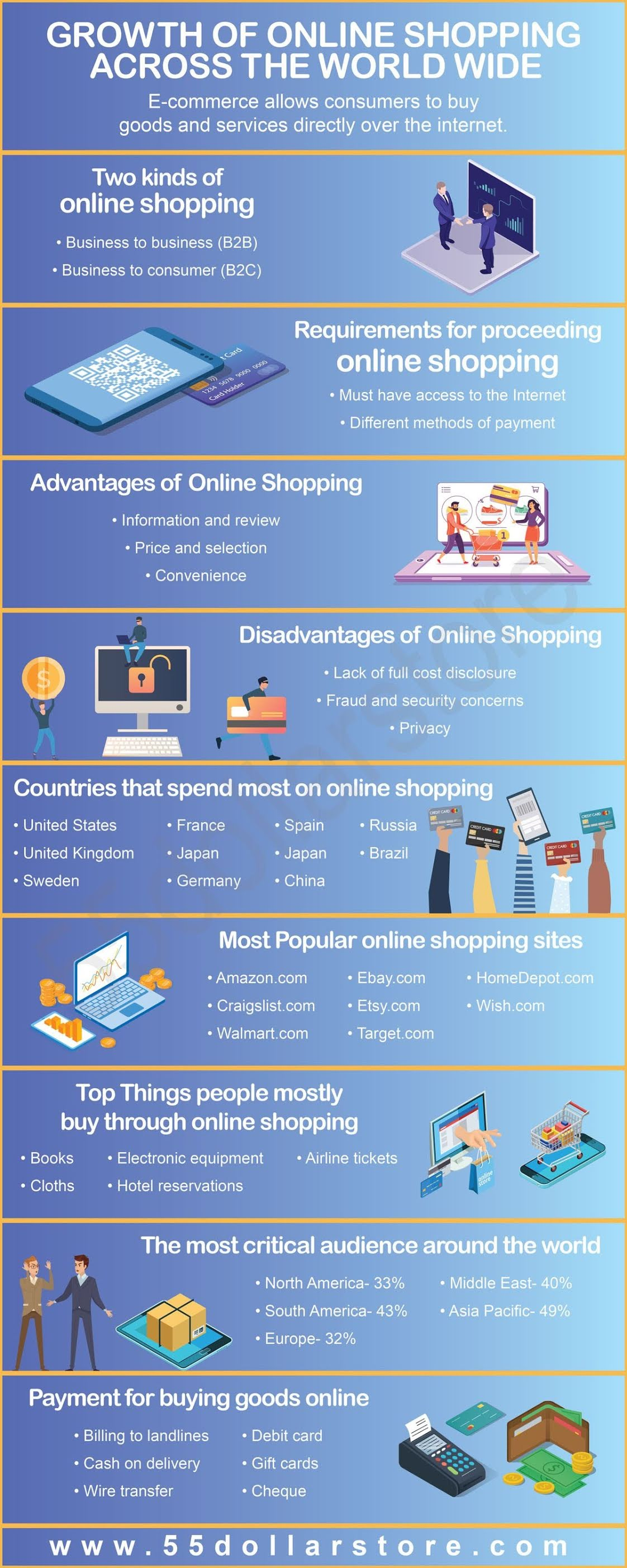 Growth of online shopping across the world wide #infographic