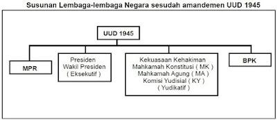 Struktur Lembaga Negara Setelah Amandemen - berbagaireviews.com