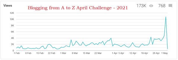 #atozchallenge 2021 page views