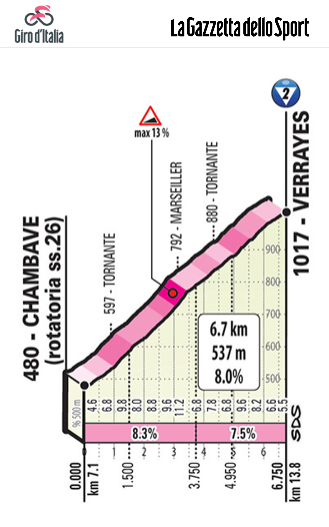 http://www.giroditalia.it/eng/stage/stage-14-2019/