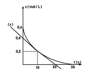 Διαγώνισμα Θερμοχημείας – Χημικής Κινητικής ( 2019 – 2020 )