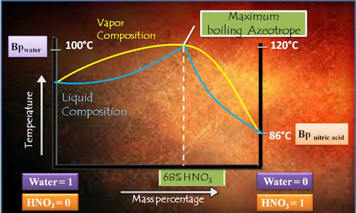 Diagrama de equilibrio líquido-vapor de un azeótropo