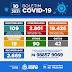 COVID-19: HOMEM DE 59 ANOS É A 42ª VÍTIMA DE CORONAVÍRUS EM BONFIM