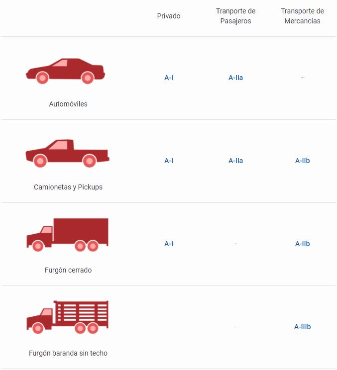 Tipos de licencias de conducir en Perú