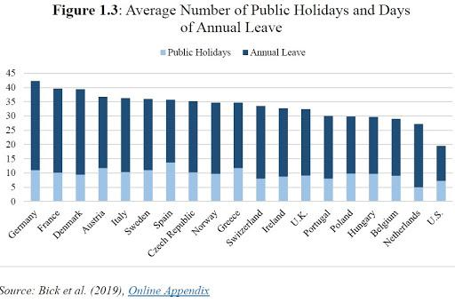 ECONOMISTA CONVERSÁVEL: Os americanos estão trabalhando demais? 3