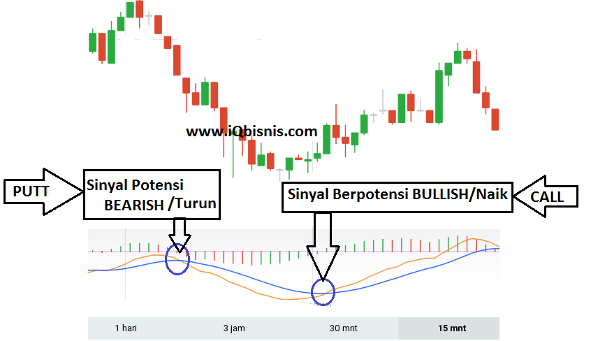 Strategi all in binary option
