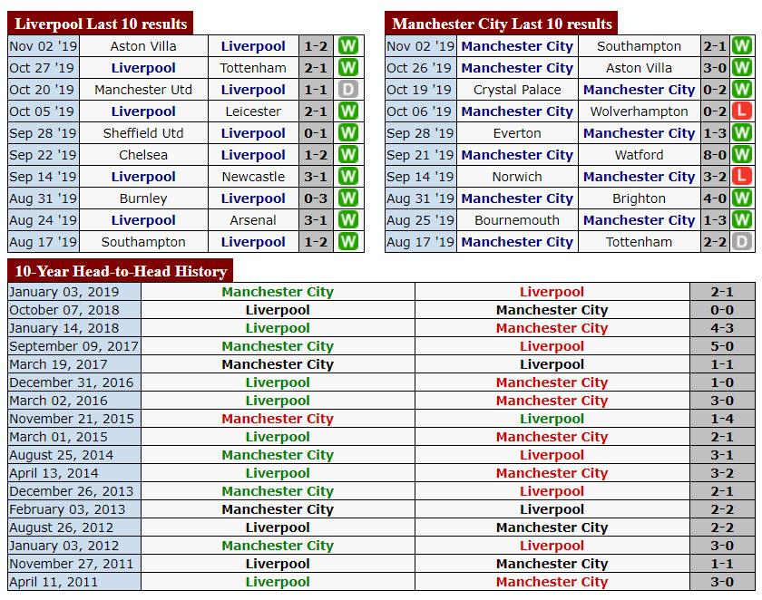 Thống kê đối đầu Liverpool và Manchester City