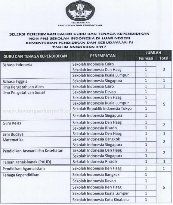 Lowongan Kerja Kementerian Pendidikan dan Kebudayaan Republik Indonesia