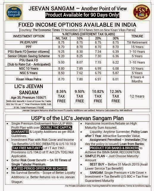Lic Jeevan Sangam Single Premium Payment Plan Table no 831 Comparison