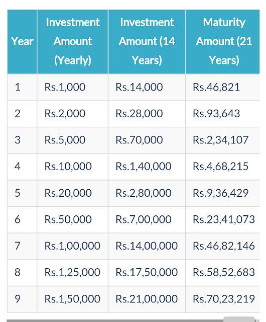 Sukanya Smruddhi Yojna Calculator