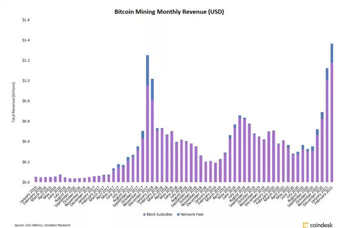 ganancias-de-mineros-bitcoin-febrero-2021
