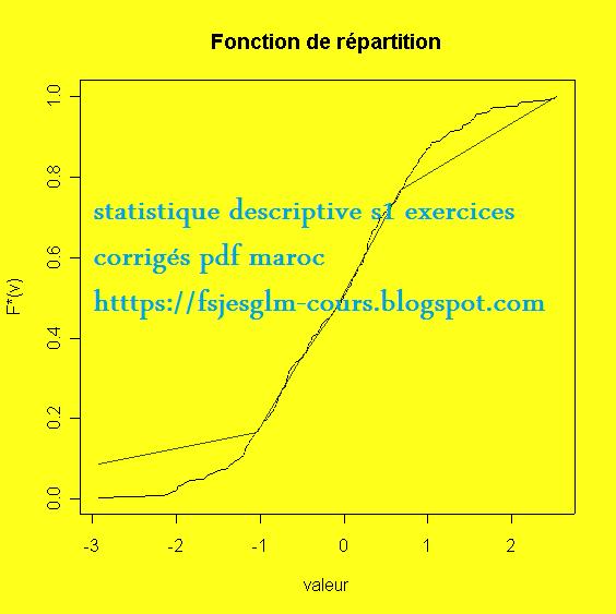 Exercices Corriges Statistique Descriptive S1 Fsjes Ofppt Cours