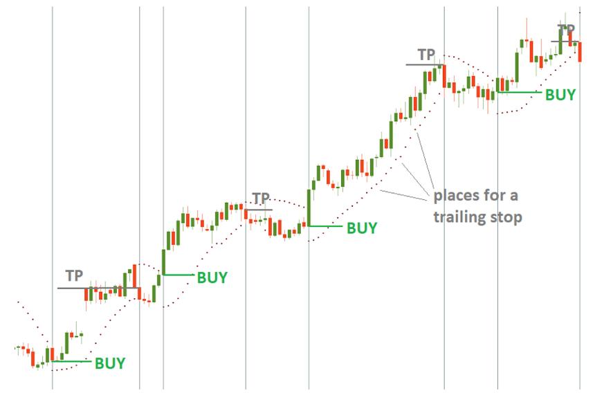 Strategi Berhenti Trading Forex