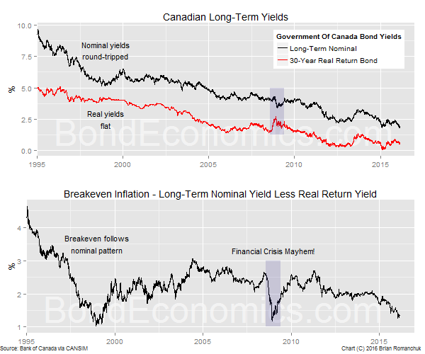 Chart: Canadian Inflation Breakevens