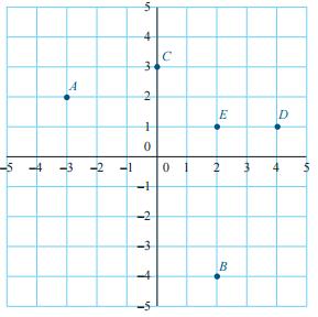 titik B, C, dan D. Titik A menunjukkan koordinat kapal tim SAR