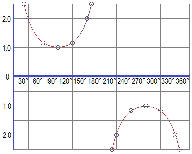 Graph of Cosecant Function (cosecant graph)