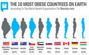 Obesity memberi kesan yang buruk untuk kesihatan
