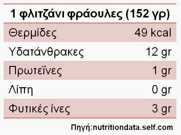 1 φλιτζάνι φράουλες (152 γρ) /Θερμίδες 49 kcal / υδατάνθρακες 12 γρ / πρωτεινες 1 γρ / λιπη 0 γρ/ φυτικές ίνες 3 γρ