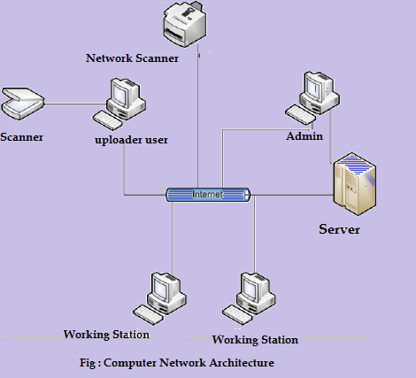 Computer Network - Architecture