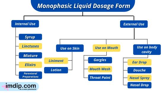 Types of Monophasic Liquid Dosage Form