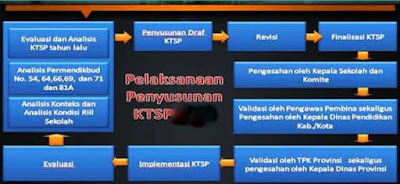 Aplikasi Penyusun Pelaksanaan KTSP Sesuai Juknis Format Baru