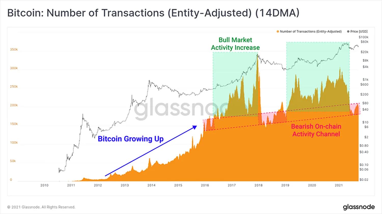 Количество транзакций (EA)