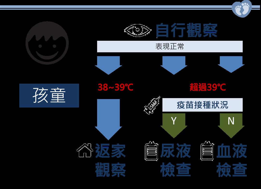 古彥男醫師|兒科醫師的分享室: 不可大意的新生兒及嬰幼兒發燒