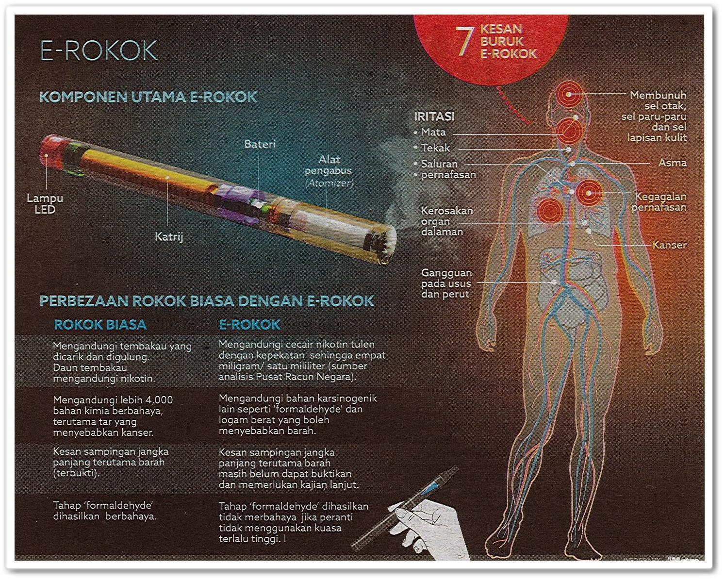 Info tentang E-Rokok