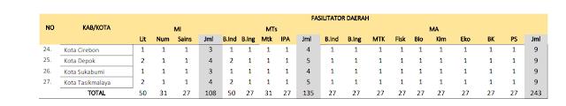 Jumlah Kuota Program PKB Guru Madrasah setiap Kabupaten di Provinsi Jawa Barat