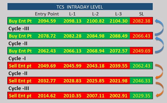 TCS  INTRADAY LEVEL
