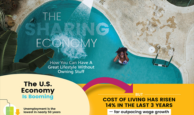 The economics of sharing #infographic