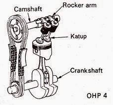 OHC ( Overhead Camsaft )