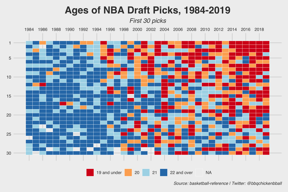 The Ages Of NBA Draft Picks From 1984 To 2019, Visualized #infographic