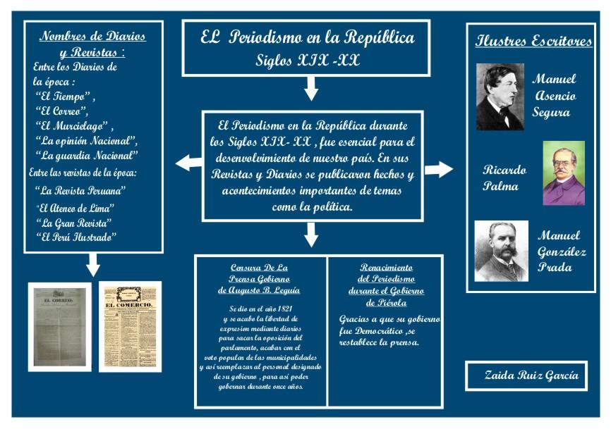 Hacer Historia: El Periodismo en la República en Infogramas