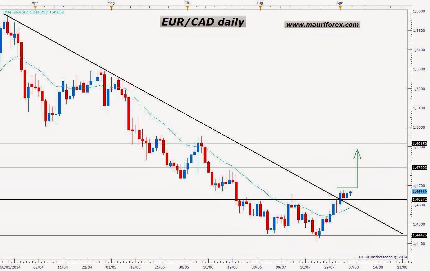 Eur cad forex