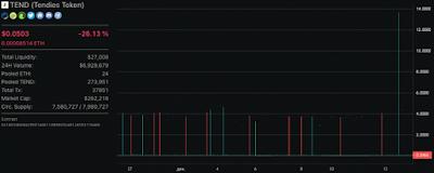 Курс DeFi-токена Tendies вырос на 27 000% за 1 минуту