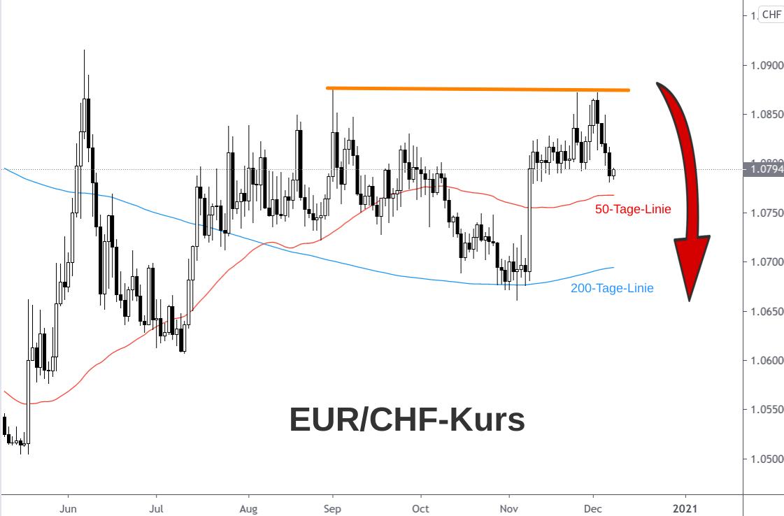 EUR/CHF-Kursverlauf zeigt im Dezember 2020 wieder nach unten
