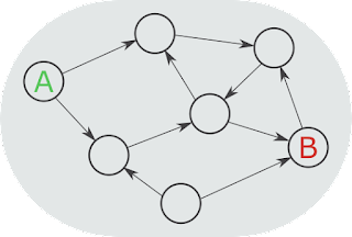 A diagram of a directed graph. Nodes are circles, and there are lines with arrows connecting them, which represent edges. One node is labeled A, one node is labeled B.