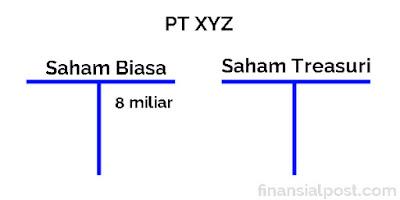 Penghentian Saham Treasuri
