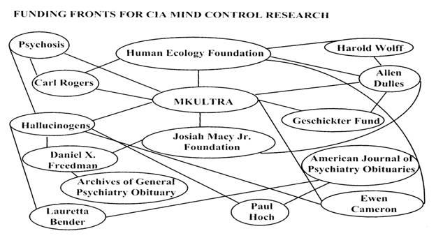 Connessioni istituzionali di MKULTRA