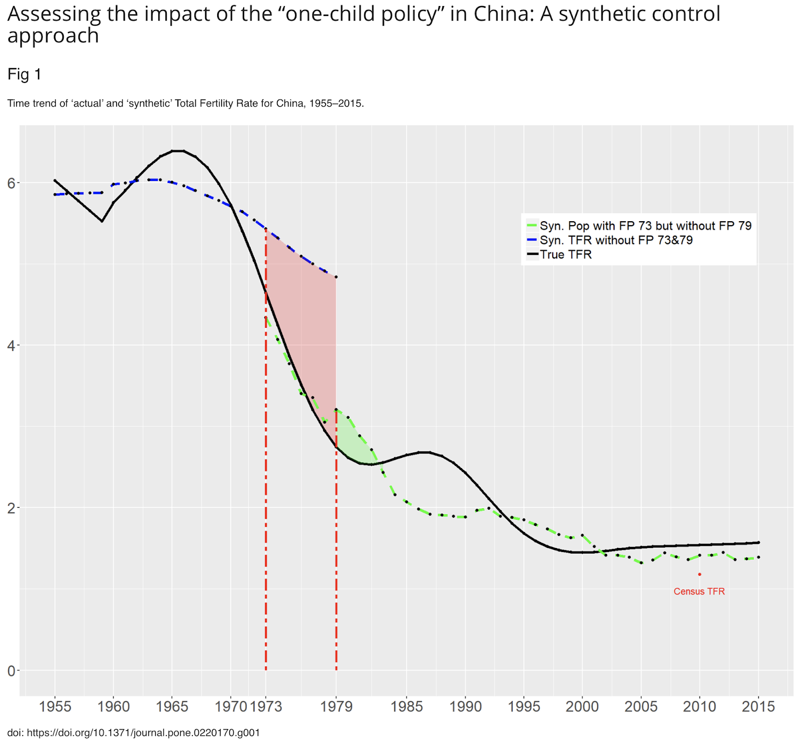 Weeks Population Would China S Population Be Even Smaller Had There Been No One Child Policy