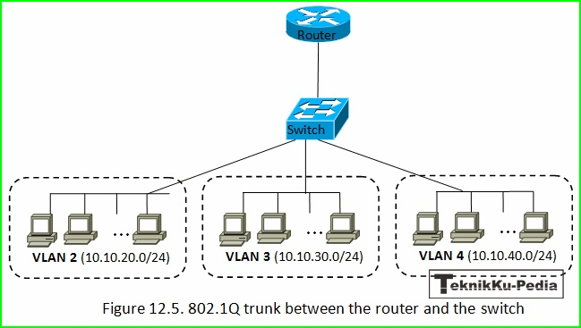 Fungsi Dan Kegunaan Jaringan VLAN (Virtual Local Area Network)