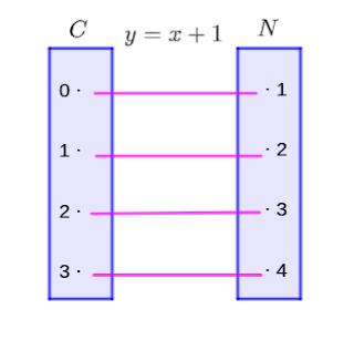 Diagram panah