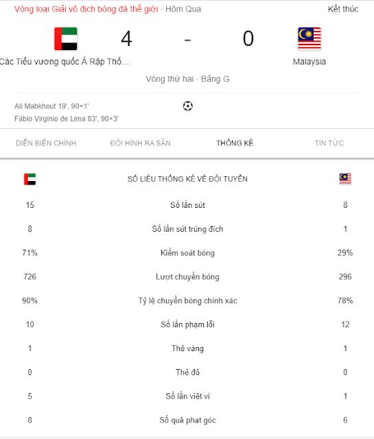 Malaysia thảm bại 0 - 4 trước UAE tại Vòng loại FIFA World Cup 2022 khu vực châu Á