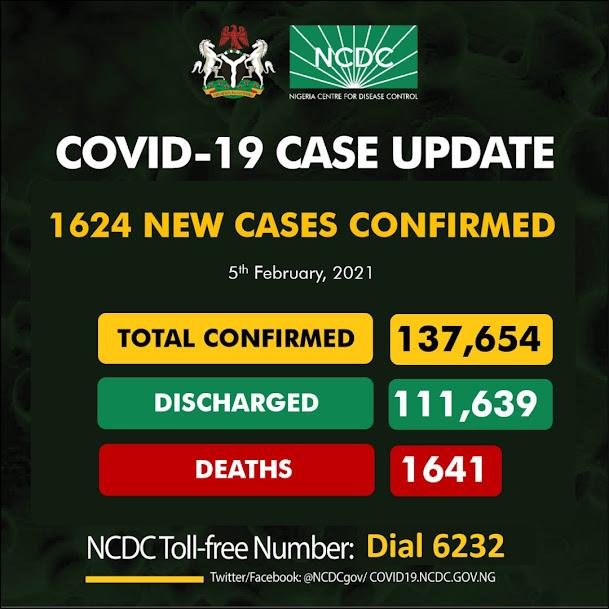 Nigeria Records 1,624 new cases of Coronavirus