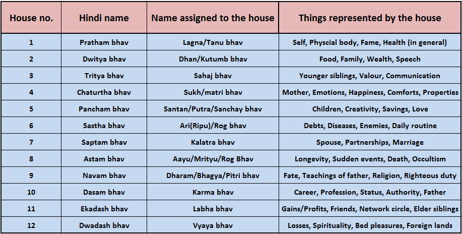 Vedic astrology 2020 predictions