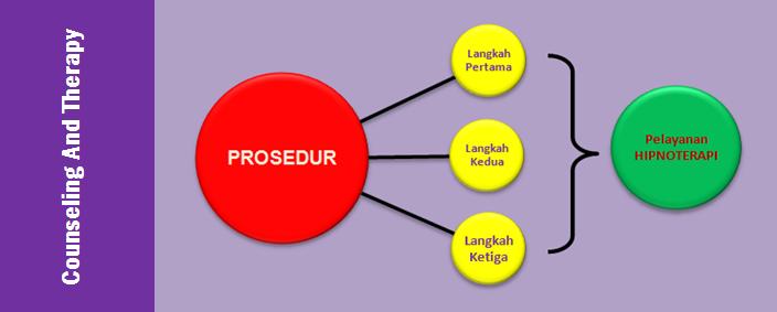 prosedur-mengikuti-layanan-hipnoterapi-di-klinik-trance-care-balikpapan